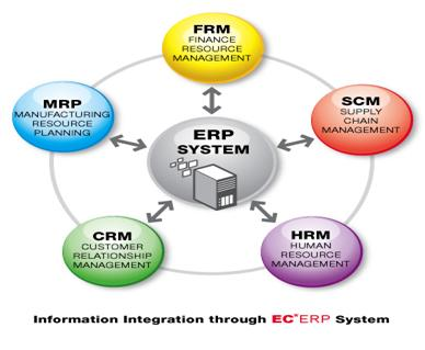 ERP « Sharing Knowledge